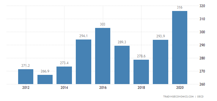 Norway Private Debt to GDP
