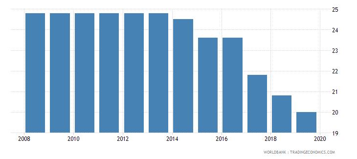 norway profit tax percent of commercial profits wb data