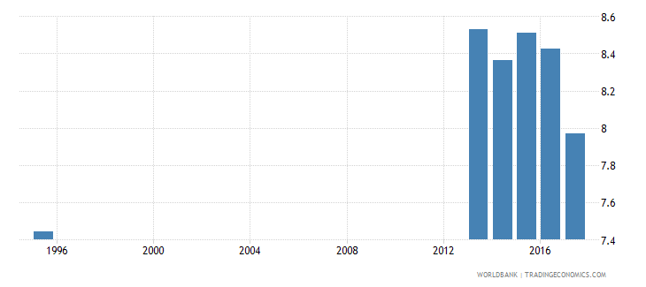 norway pupil teacher ratio in lower secondary education headcount basis wb data