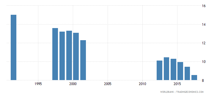 norway pupil teacher ratio in tertiary education headcount basis wb data