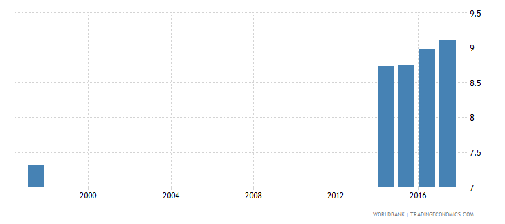 norway pupil teacher ratio in upper secondary education headcount basis wb data