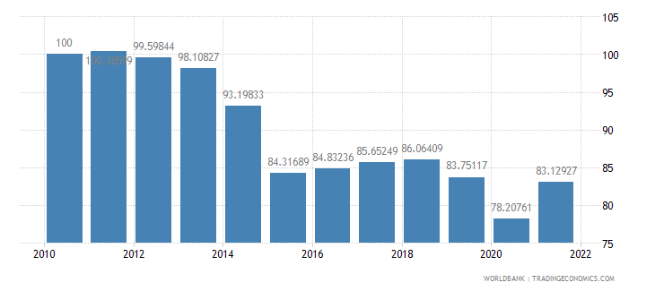norway real effective exchange rate index 2000  100 wb data