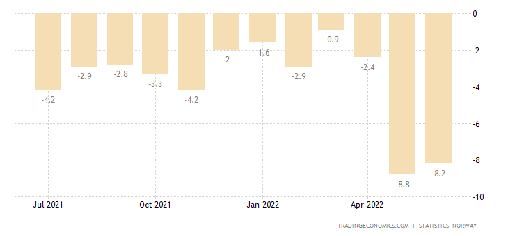 Norway Retail Sales YoY
