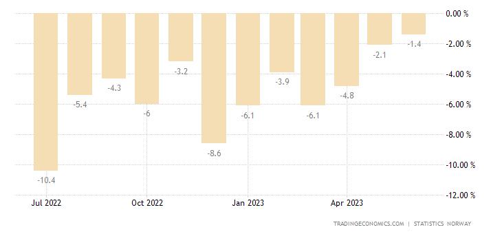 Norway Retail Sales YoY