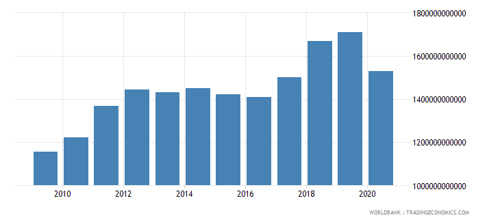 norway revenue excluding grants current lcu wb data
