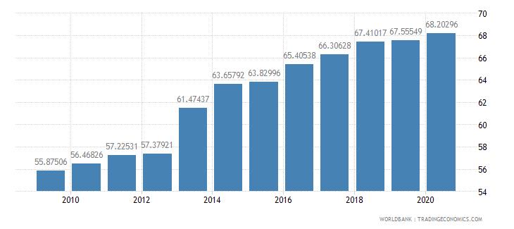 norway school enrollment tertiary male percent gross wb data