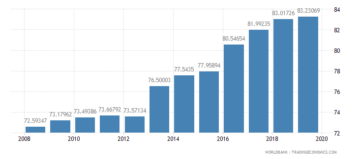 norway school enrollment tertiary percent gross wb data