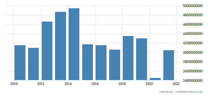 norway service exports bop us dollar wb data