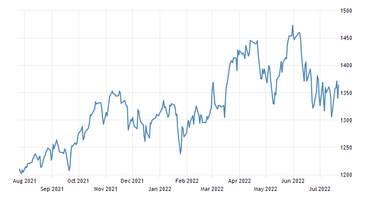 Norway Stock Market (OSEAX)