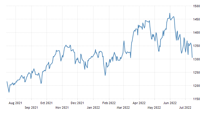 Norway Stock Market (OSEAX)