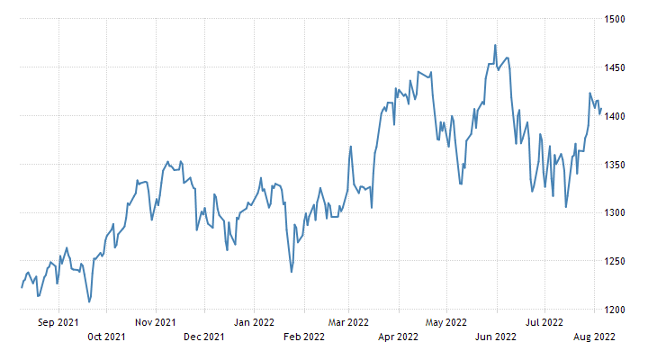 Norway Stock Market Index (Oslo Bors All-Share)
