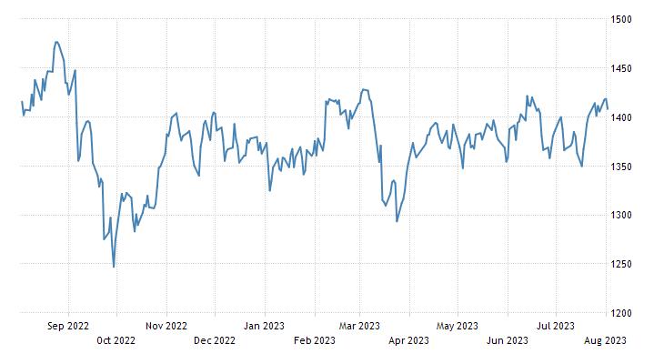 Norway Stock Market Index (Oslo Bors All-Share)