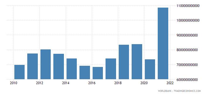 norway tax revenue current lcu wb data