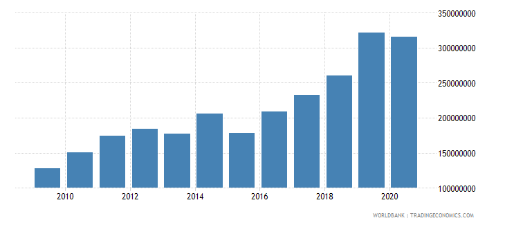 norway taxes on exports current lcu wb data