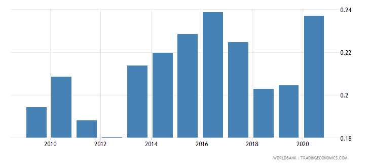 norway taxes on international trade percent of revenue wb data