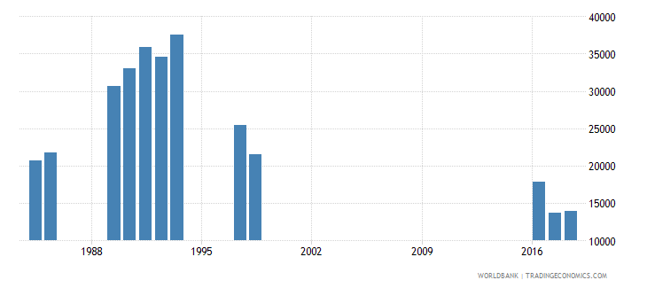 norway teachers in pre primary education both sexes number wb data