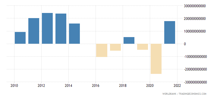 norway terms of trade adjustment constant lcu wb data