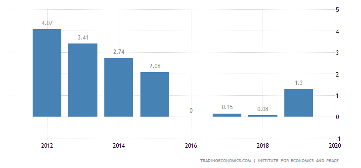 Norway Terrorism Index