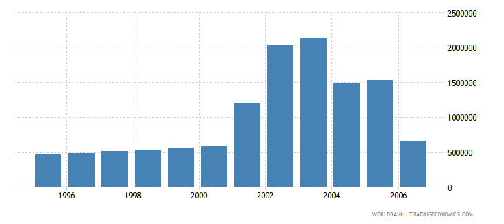 norway total businesses registered number wb data