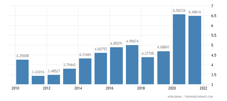 norway total reserves in months of imports wb data