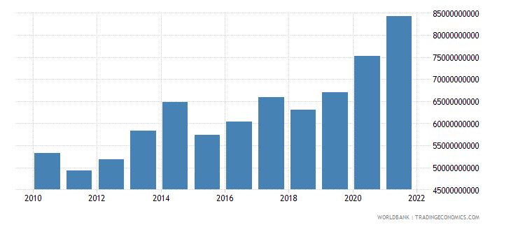 norway total reserves includes gold us dollar wb data