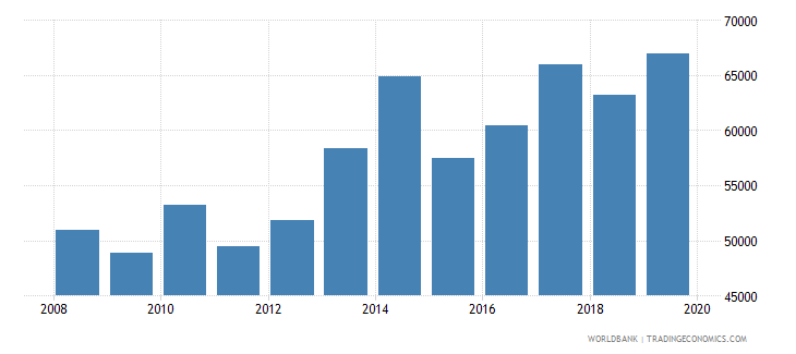 norway total reserves wb data