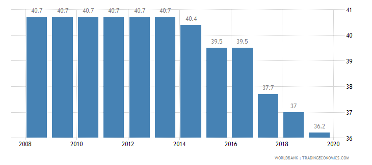 norway total tax rate percent of profit wb data