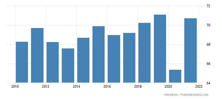 norway trade percent of gdp wb data