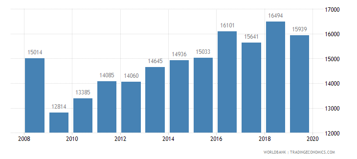 norway trademark applications total wb data