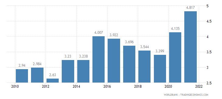 norway unemployment female percent of female labor force wb data