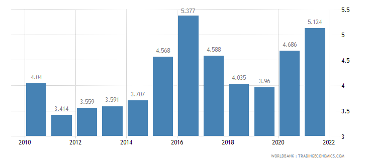 norway unemployment male percent of male labor force wb data