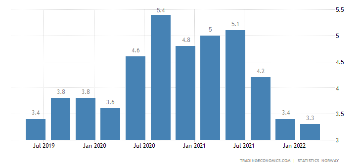 Norway Unemployment Rate