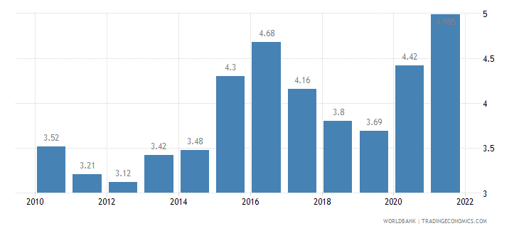 norway unemployment total percent of total labor force wb data