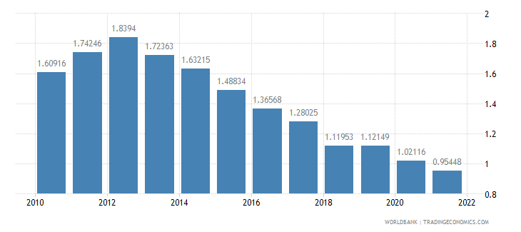 norway urban population growth annual percent wb data