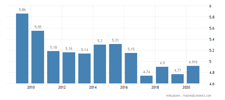 norway vulnerable employment total percent of total employment wb data