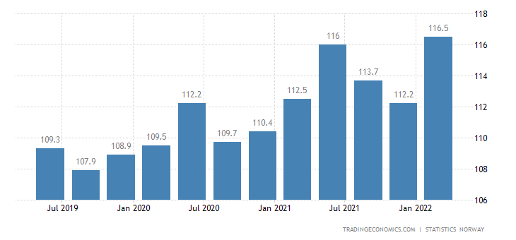 Norway Index of Average Monthly Earnings in Manufacturing