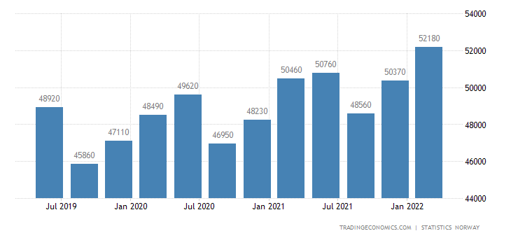 Norway Monthly Wage