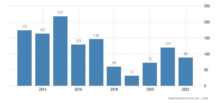 Norway Weapons Sales