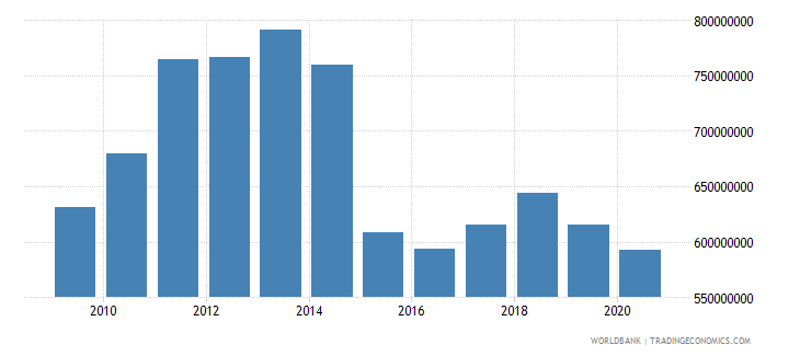 norway workers remittances and compensation of employees received us dollar wb data
