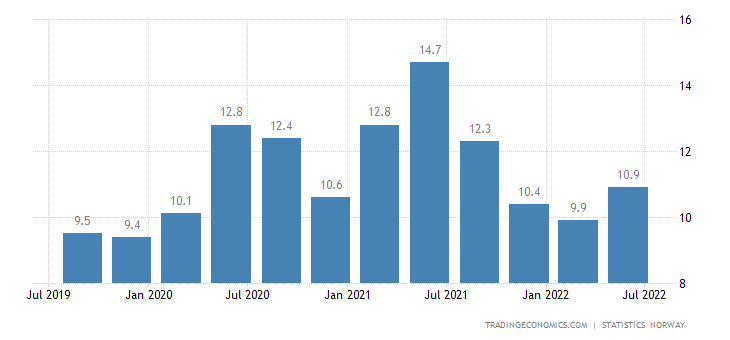 Norway Youth Unemployment Rate