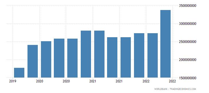 oman 10_insured export credit exposures short term bu wb data