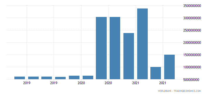 oman 18_international debt securities short term wb data