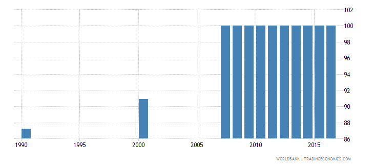 oman access to electricity percent of total population wb data
