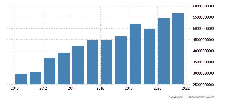oman adjusted net national income us dollar wb data
