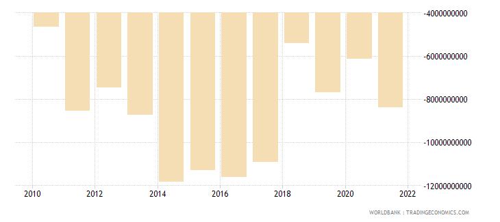 oman adjusted net savings excluding particulate emission damage us dollar wb data