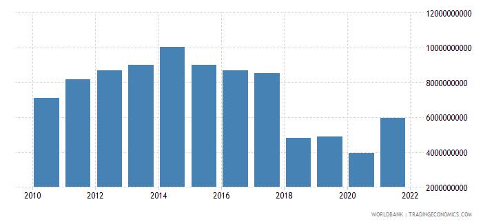 oman adjusted savings consumption of fixed capital us dollar wb data