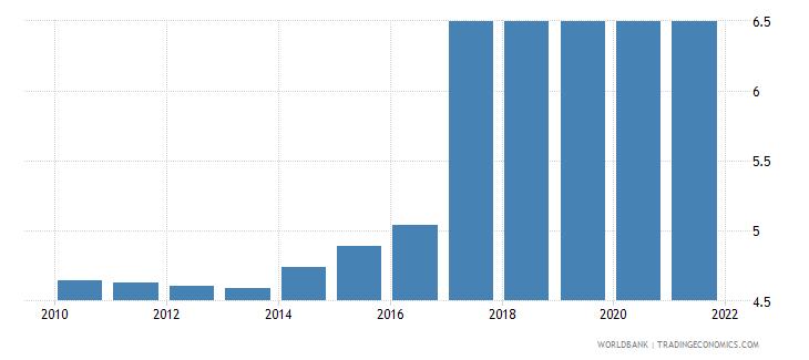 oman adjusted savings education expenditure percent of gni wb data