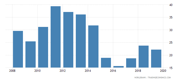 oman adjusted savings natural resources depletion percent of gni wb data