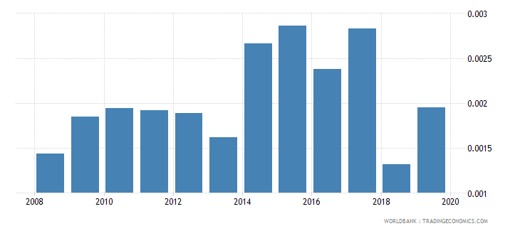 oman adjusted savings net forest depletion percent of gni wb data