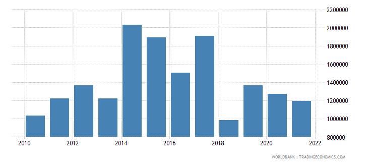 oman adjusted savings net forest depletion us dollar wb data